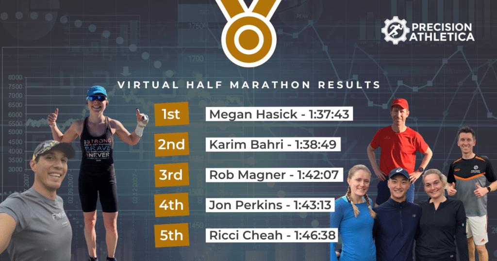 Precision Athletica Virtual Half Marathon Results