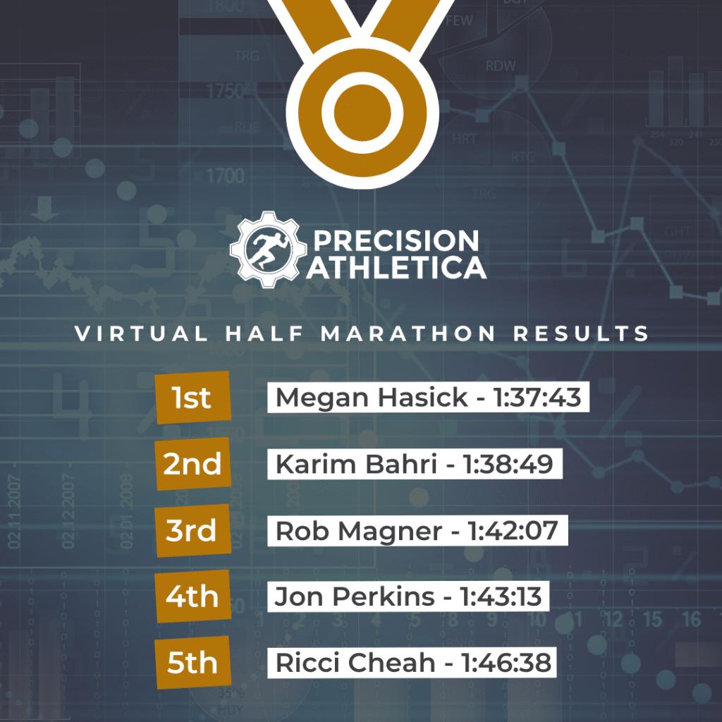 Precision Athletica Virtual Half Marathon Top 5