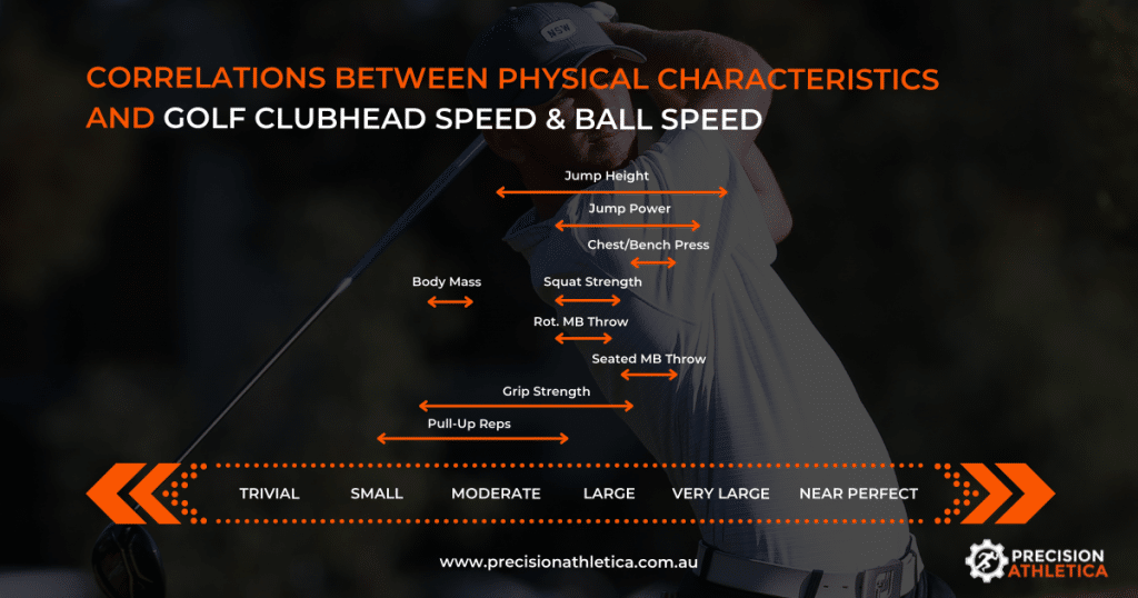 Increase Clubhead Speed